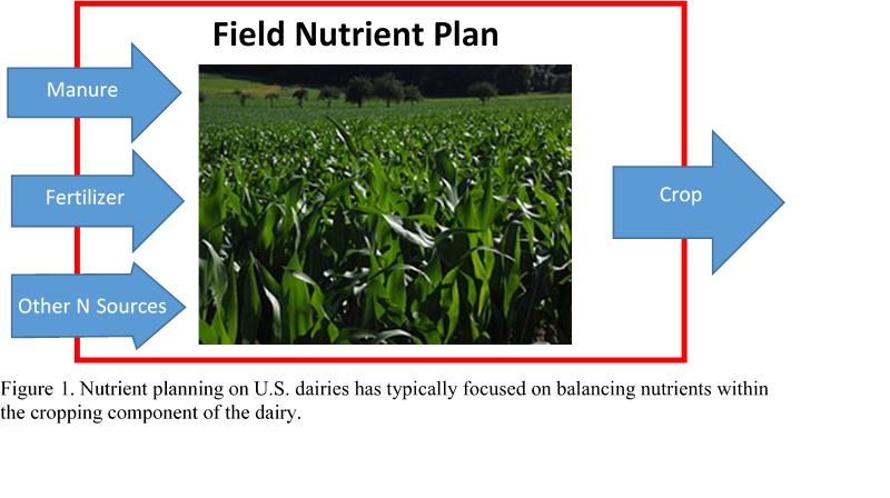 Field Nutrient Plan