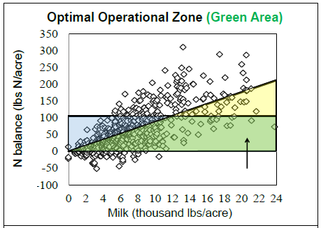 feasible operating zone for whole farm nitrogen balance